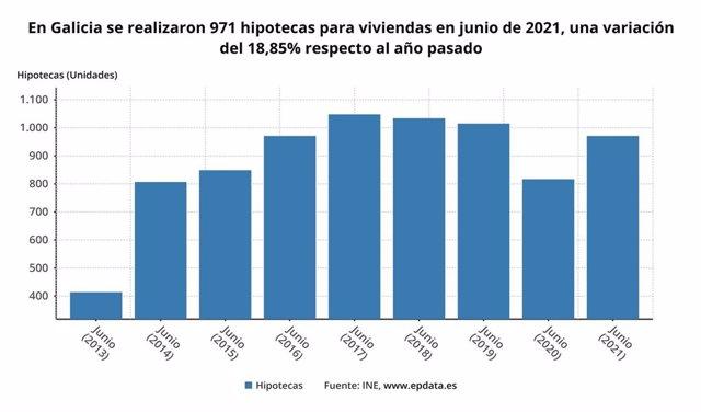 Evolución de las hipotecas sobre viviendas en Galicia