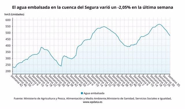 El agua embalsada en la cuenca del Segura varió un -2,05?% en la última semana