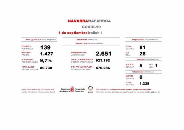 Casos de Covid registrados este martes en Navarra.