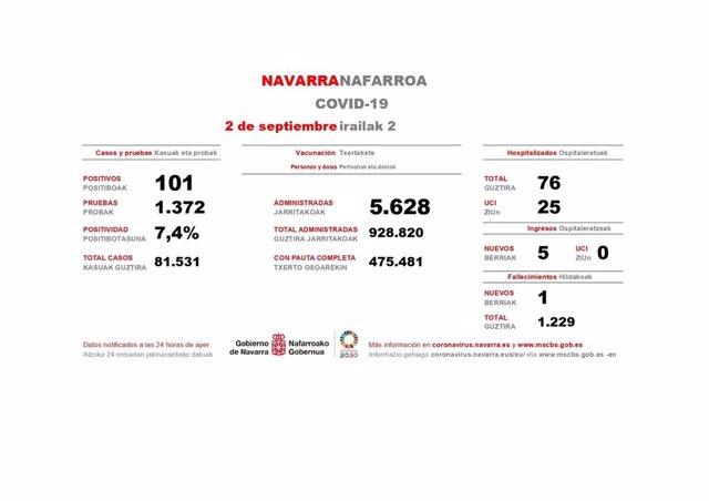Los datos del Covid en Navarra correspondientes a este miércoles.