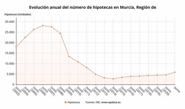 Evolución anual del número de hipotecas en la Región