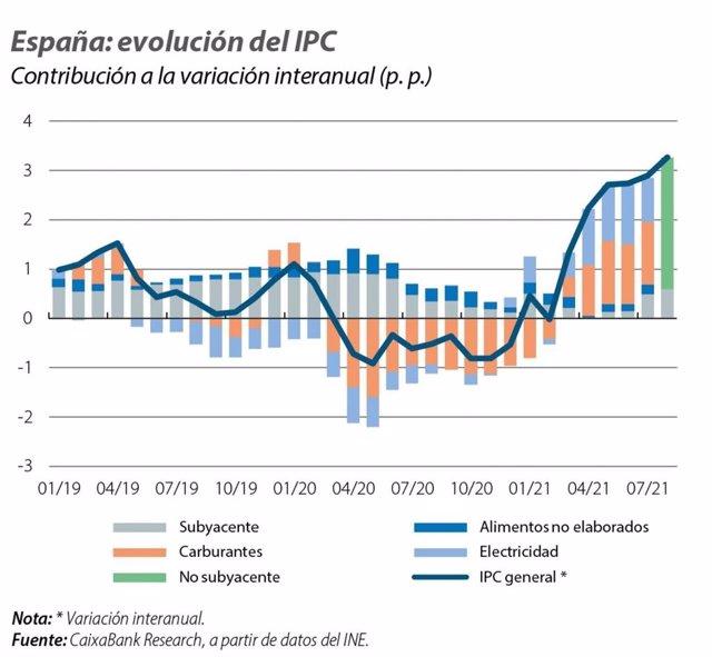 Evolución del IPC español entre enero de 2019 y julio de 2021.