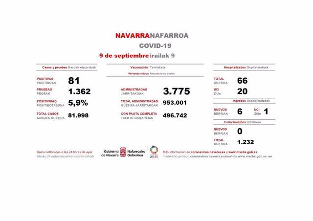 Datos de los casos de Covid-19 en Navarra del 9 de septiembre