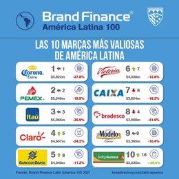 Archivo - Ranking de marcas más valiosas de América Latina de Brand Finance
