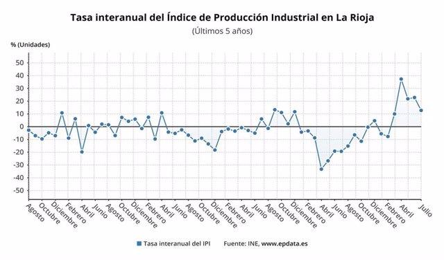 Evolución Producción Industrial de La Rioja