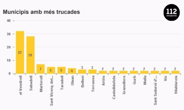 Imatge dels municipis més afectats per les pluges