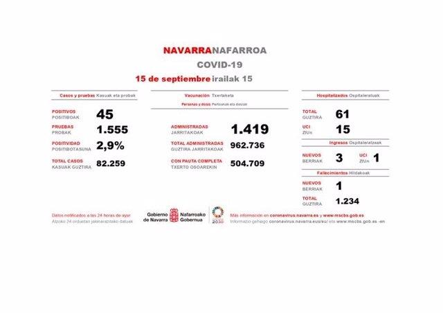 Casos de Covid-19 en Navarra del 15 de septiembre