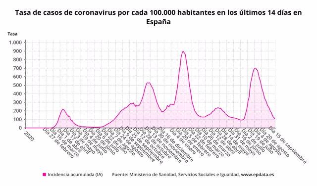 Incidencia acumulada de casos de COVID-19 en España.