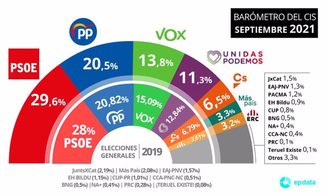 Gràfic amb l'estimació de vot per a les pròximes eleccions segons el baròmetre del mes de setembre de 2021 del CIS