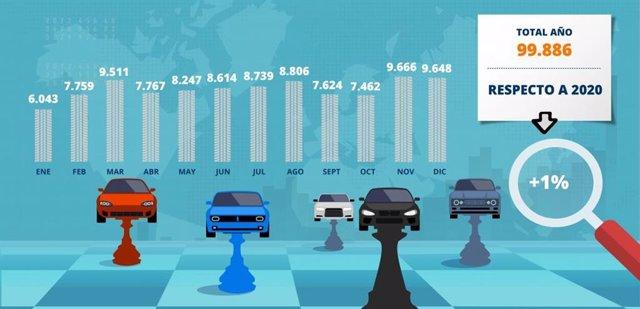 Las marcas operan a medio gas y una de las consecuencias será que las matriculaciones tácticas apenas crezcan un 1% este año, al no haber vehículos que mandar a los concesionarios, quedándose a las puertas de las 100.000 unidades, según datos de MSI
