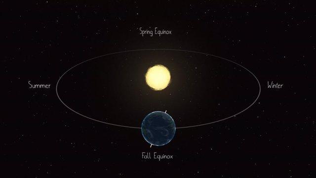Diagrama de la Tierra  rotando alrededor del Sol