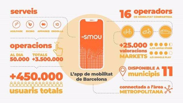 Smou és l'aplicació de mobilitat de Barcelona que uneix en un mateix espai diferents serveis de mobilitat personal