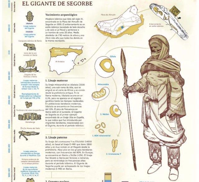 Descripción del Gigante de Segorbe
