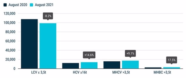 Gráfica comparativa de agosto 2020/2021 de las matriculaciones por tipo de vehículos comerciales