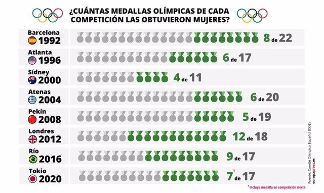 Medallas conseguidas por deportistas españolas en Juegos Olímpicos de Verano