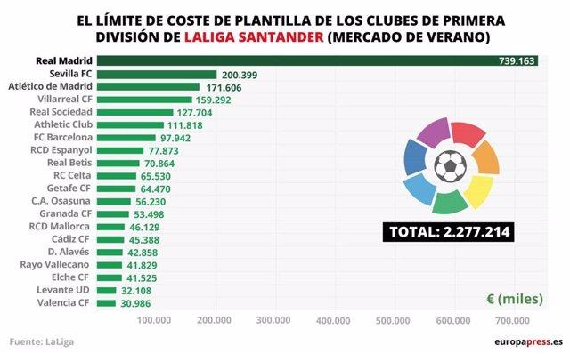 El Real Madrid vuelve a ser el club que más dinero puede gastar en salarios de LaLiga Santander en 2021-22.