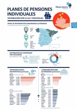 Informe Observatorio Inverco: la inversión en Planes de Pensiones Individuales por CCAA y provincias.