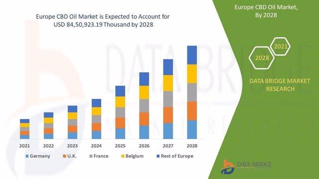 Evolución del mercado europeo del CBD hasta 2028