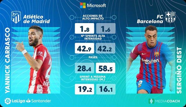 LaLiga y Microsoft presentan 'Beyond Stats', un análisis futbolístico sobre el juego de cada equipo.