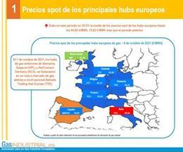 Preus dels principals hubs europeus de gas