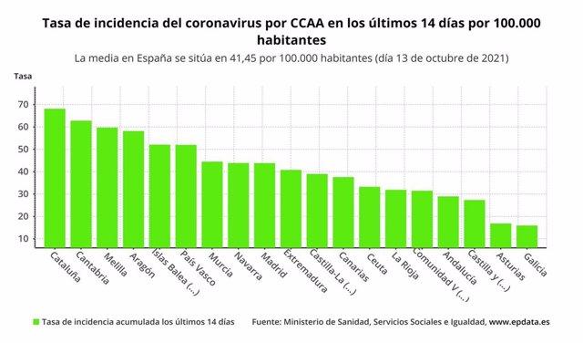 Tasa de incidencia del coronavirus en los últimos 14 días por 100.000 habitantes
