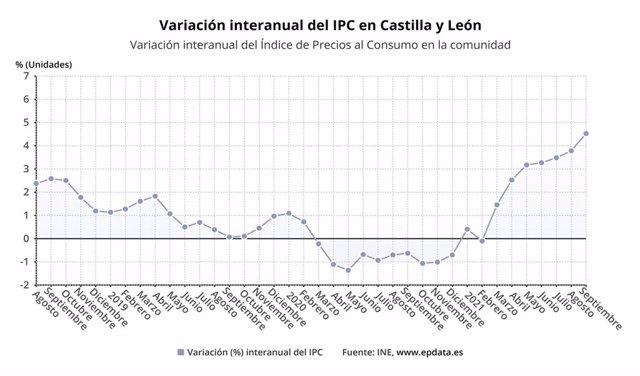 Gráfico de elaboración propia sobre la evolución del IPC en CyL hasta septiembre de 2021