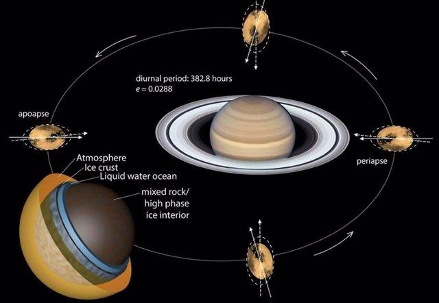La órbita excéntrica de Titán provoca variaciones en las fuerzas de marea gravitacionales.