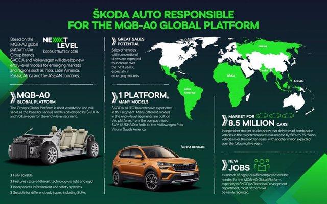 Infografía sobre la plataforma global MQB-A0 del Grupo Volkswagen
